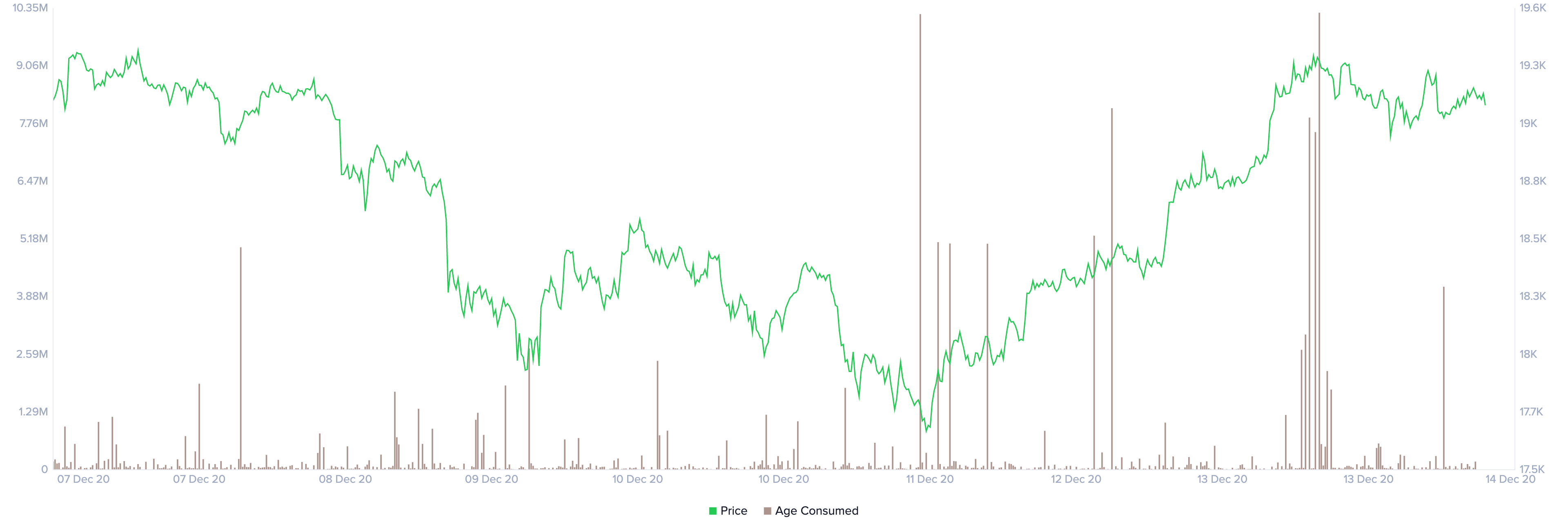 BTC's Age Consumed chart